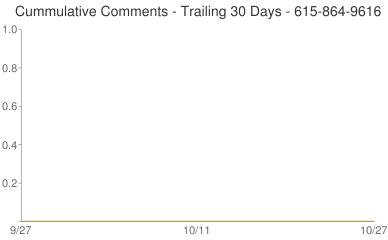 Cummulative Comments 615-864-9616