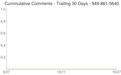 Cummulative Comments 949-861-5640