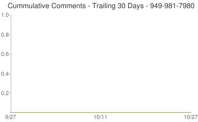 Cummulative Comments 949-981-7980