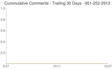 Cummulative Comments 951-252-2913