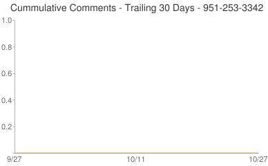 Cummulative Comments 951-253-3342