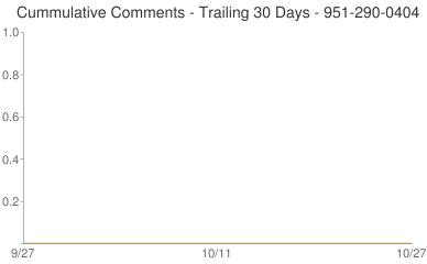 Cummulative Comments 951-290-0404
