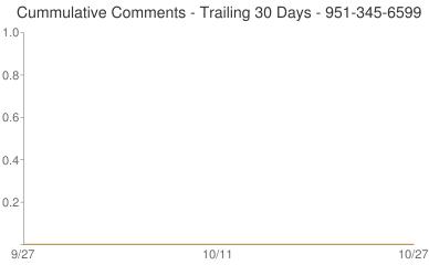 Cummulative Comments 951-345-6599
