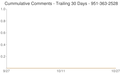Cummulative Comments 951-363-2528