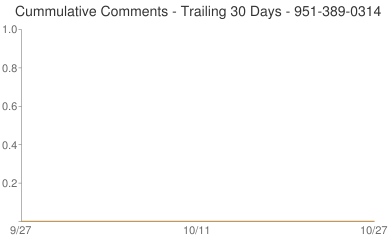 Cummulative Comments 951-389-0314