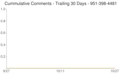 Cummulative Comments 951-398-4481