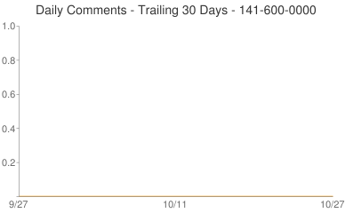 Daily Comments 141-600-0000