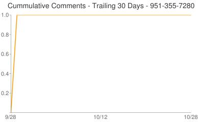 Cummulative Comments 951-355-7280