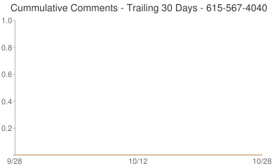 Cummulative Comments 615-567-4040