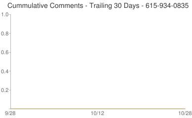 Cummulative Comments 615-934-0835