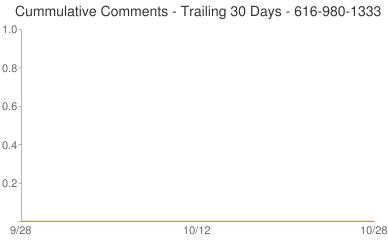 Cummulative Comments 616-980-1333