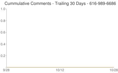Cummulative Comments 616-989-6686