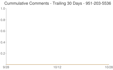 Cummulative Comments 951-203-5536