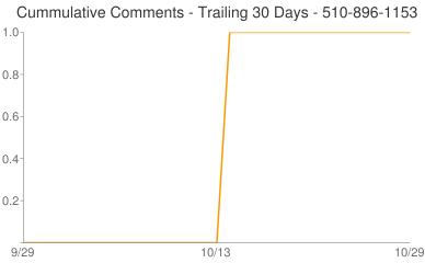 Cummulative Comments 510-896-1153
