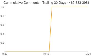 Cummulative Comments 469-833-3981
