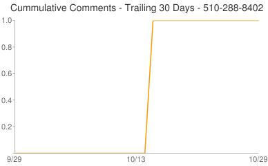 Cummulative Comments 510-288-8402