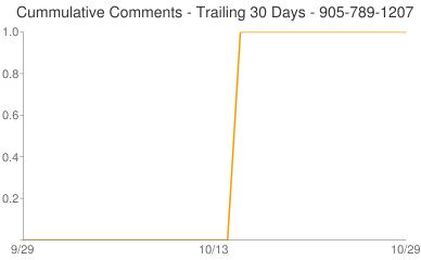Cummulative Comments 905-789-1207