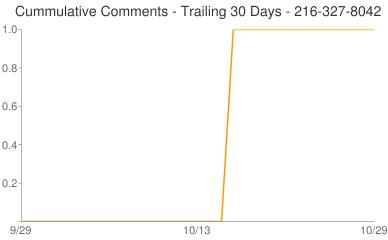 Cummulative Comments 216-327-8042