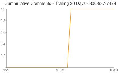 Cummulative Comments 800-937-7479