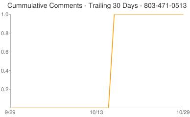 Cummulative Comments 803-471-0513