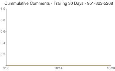 Cummulative Comments 951-323-5268