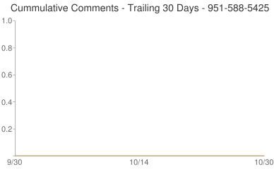 Cummulative Comments 951-588-5425