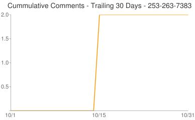 Cummulative Comments 253-263-7383