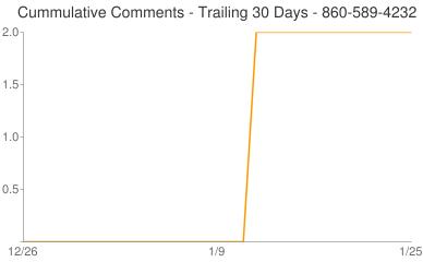 Cummulative Comments 860-589-4232