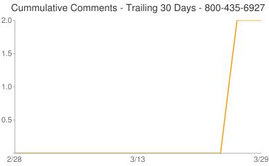 Cummulative Comments 800-435-6927