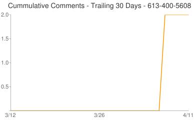 Cummulative Comments 613-400-5608