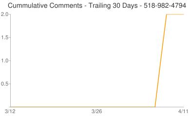 Cummulative Comments 518-982-4794