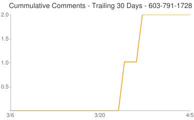 Cummulative Comments 603-791-1728