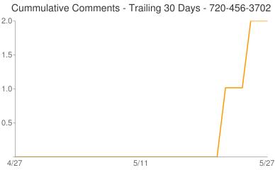 Cummulative Comments 720-456-3702