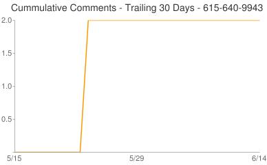 Cummulative Comments 615-640-9943