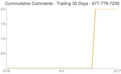 Cummulative Comments 677-779-7239