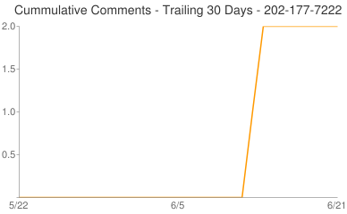 Cummulative Comments 202-177-7222