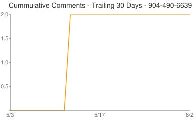 Cummulative Comments 904-490-6639