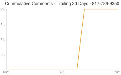 Cummulative Comments 817-786-9250