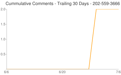 Cummulative Comments 202-559-3666