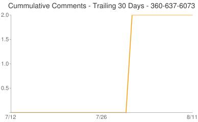 Cummulative Comments 360-637-6073