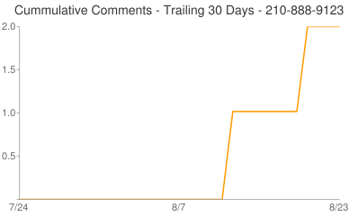 Cummulative Comments 210-888-9123