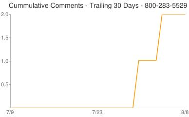 Cummulative Comments 800-283-5529