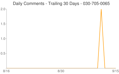 Daily Comments 030-705-0065