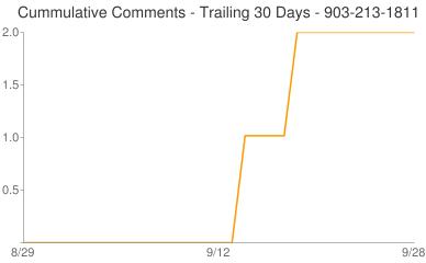 Cummulative Comments 903-213-1811
