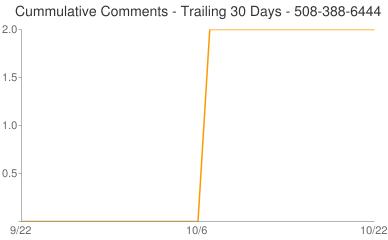 Cummulative Comments 508-388-6444