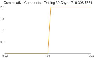 Cummulative Comments 719-398-5881
