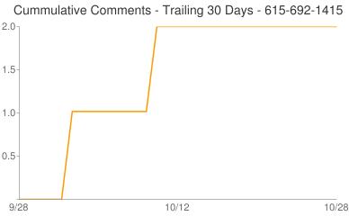 Cummulative Comments 615-692-1415