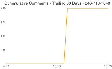 Cummulative Comments 646-713-1840