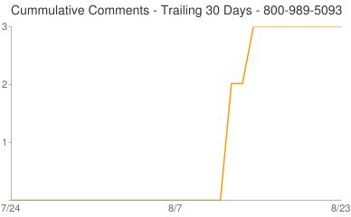 Cummulative Comments 800-989-5093