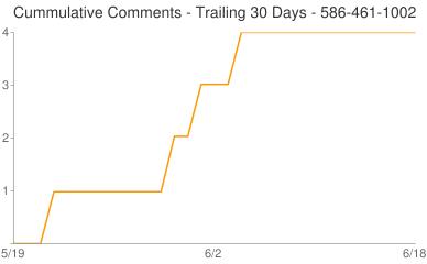 Cummulative Comments 586-461-1002